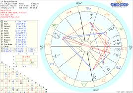 Discover Your Astrological Birth Chart White Kundalini