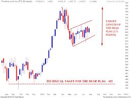 Bear Flag Stock Chart Stock Market Chart Analysis Pcln Bear Flag And Target Area