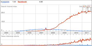 Chart Showing How Utterly Facebook Has Destroyed Myspace