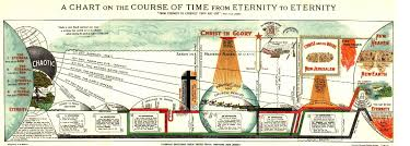 Dispensation Of Grace Chart Chart Of Dispensation Ages Biblical Dispensational Truth