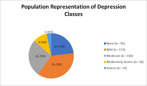 Htn Chart Cureus Prevalence And Predictors Of Depression Amongst