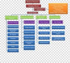 Singapore Organizational Chart Organizational Structure