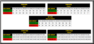Army Combat Readiness Test Scoring Chart Army Test Scores Online Charts Collection