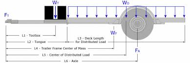 Trailer Axle Position Trailer Building Where Does The