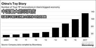 玩具反斗城澳洲市场或将破产亚洲市场仍被看好联商网