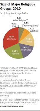 Taiwan Religion Pie Chart Religious Diversity Around The World Pew Research Center