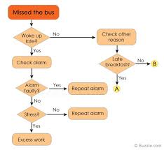 Rca Flow Chart Comparison Of Root Cause Analysis Tools