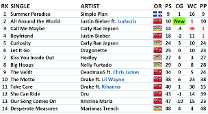 2012 Charts Canadian Music Blog Page 3