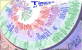 Examples Of Timelines For Projects Ss 10 Example Timelines Social Studies With Ms Atkins