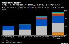 Negative Real Yields Dominate As Trade Spat Drives Demand