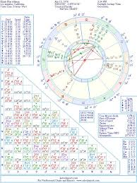 Elijah Blue Allman Natal Birth Chart From The Astrolreport