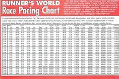 Half Marathon Race Pace Chart Nike Running Pace Chart Www Bedowntowndaytona Com