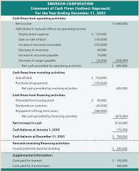Statement Of Cash Flows Direct Method Under Fontanacountryinn Com