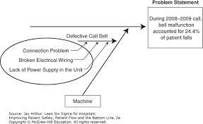 Problem statement lean six sigma