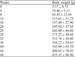 The Average Body Weight G Of Nile Tilapia Oreochromis