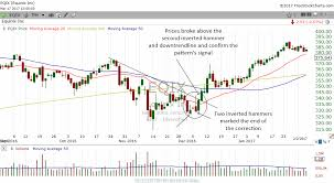 The Inverted Hammer And Its Powerful Reversal Signal