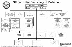 Opnav N2 N6 Org Chart 18 Unusual Army Chain Of Command Flow Chart