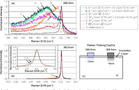 Figure 1 From Ultraviolet Uv Raman Characterization Of Ultra