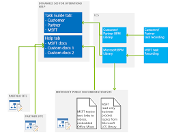 connect the help system ee finance operations dynamics  help architecture