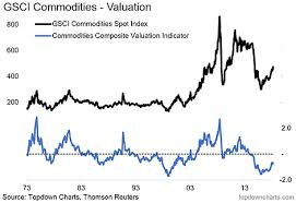 Chart Of The Week Commodity Valuations