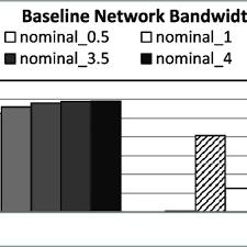 Average Baseline Network Bandwidth Comparison Numbers