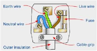 7 wire plug diagram unique 4 prong 240v electrical outlet wiring 7 wire plug diagram unique 4 prong 240v electrical outlet wiring diagram 3 wire range