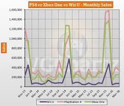 Ps4 Vs Xbox One Sales Chart 2015 Ps4 Vs Xbox One Vs Wii U Usa Lifetime Sales March 2016
