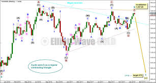 Gold Elliott Wave Charts Weekly Elliott Wave And Technical Analysis Of Gold And