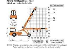 12 Xw Pick And Carry Cranes Manufacturer Supplier And Exporter