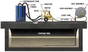 gorman rupp tank kleenor tankleenor diagram jpg
