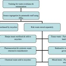 Flow Chart For The Selection Of Publications For Review