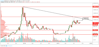 Btc Usd In Depth Technical Analysis Weekly Daily Hourly