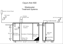 what kind of septic system do i need? Aerobic System Wiring Diagram Fire Alarm Addressable