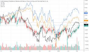 Csp500 Stock Price And Chart Jse Csp500 Tradingview