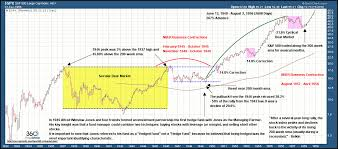Secular Bull Market Study How Long Before A Bear Market