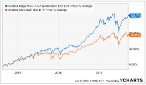 Ivv Etf Chart Mtum Momentum Investing Does Not Provide Enough Downside