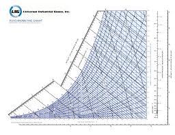 Si Unit Psychrometric Chart Pdf Carta Psicometrica