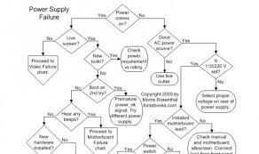 Basic Computer Flow Chart Computer Repair Flowcharts Ghacks Tech News