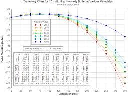 Rifle Ammunition Ballistics Comparison Chart Black Powder