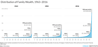 Inequality Chart Nine Charts About Wealth Inequality In America Updated