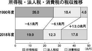 消費 税 増税