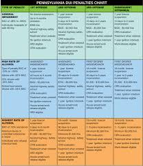 19 Fresh Pa Dui Chart