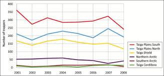 Taiga Temperature Chart Taiga Plains Ecozone Evidence For Key Findings Summary