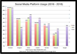 Social Media Usage Chart Flat Social Media Usage What Your Business Must Do Now