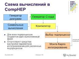 Презентация на тему Использование программы comphep для  5 26 декабря 2003Шамардин