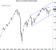 S P 500 Index And Msci Acwi Tech Charts