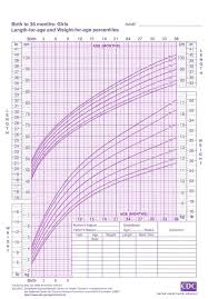 3 Month Old Baby Weight Height Chart Children Height Weight Chart Feature Baby Weight Chart How