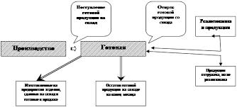 Курсовая работа Учет поступления готовой продукции Рисунок 1 Движение готовой продукции