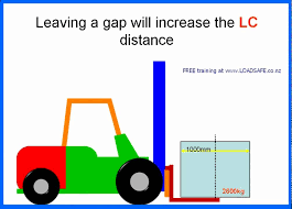 Forklift Load Chart Formula Screencast By Loadsafe From Screenr Com