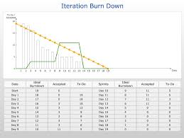 Project Burndown Chart Template ConceptDraw Samples Project Management Diagrams 2